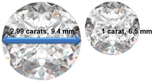 Image of 2.99 Carat Diamonds