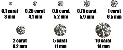 How does visual size vary with carat weight